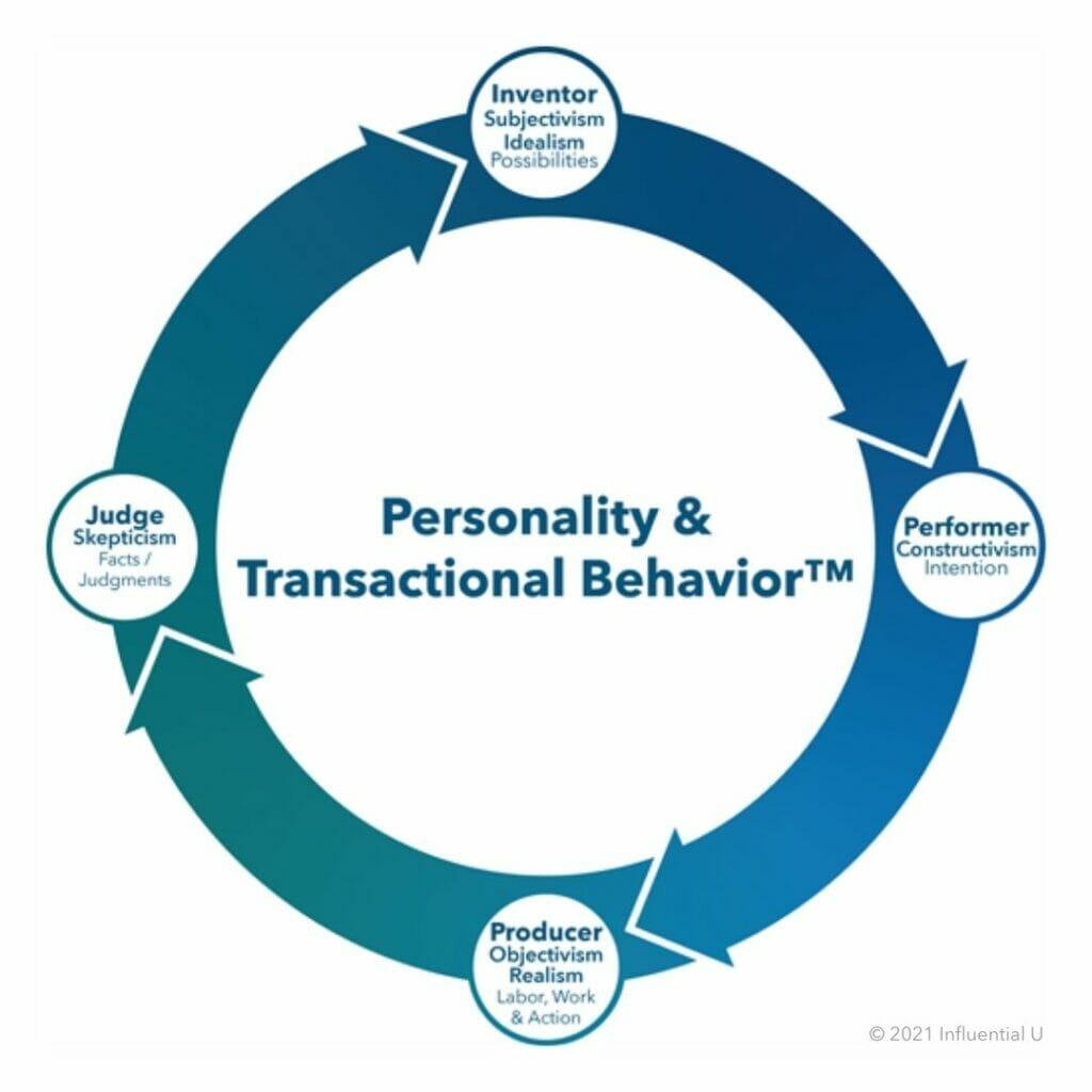 Personality & Transactional Behavior, Influential U